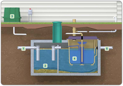 Microfast Wastewater Treatment System